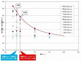 大気中の粒子濃度の高度による分布