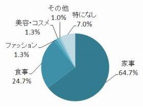 エシカルな行動やライフスタイルを実践したいシーン、64.7%が「家事」