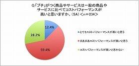 「プチ」利用者のコスパ評価が「高い」が7割以上