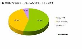 57.2%が「パスワードを変更していない」と回答