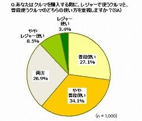 車購入のポイントとして61.2%が「普段使い」を重視