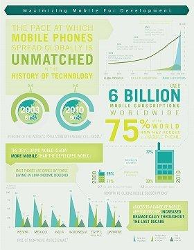携帯契約件数が世界の人口の75%