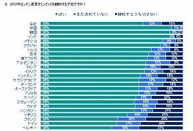 開催国・イギリスは61%と24か国の中で下から4番目に低い