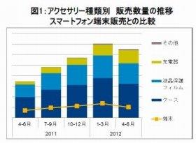 スマートフォンアクセサリー市場は数量2011年同期比89%増加