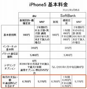 両社のiPhone5料金比較。ここに各種割引が入ることとなる