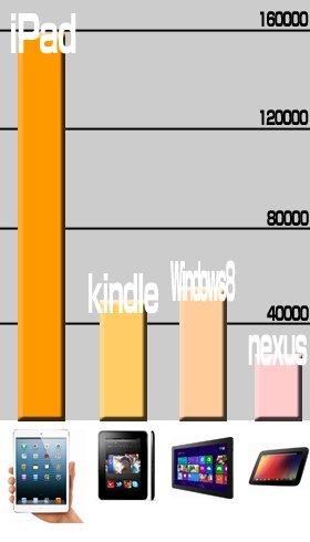 「ピーク時」の1日当たりTwitter・Facebook投稿数比較(Yahoo!リアルタイム検索より、数値は本文参照)。iPadの圧倒的な人気がうかがえる