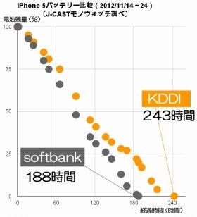 両キャリアのiPhone 5のバッテリー比較。KDDIが243時間、SBが188時間との最終結果となった(J-CASTモノウォッチ調べ)