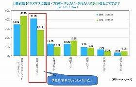 「東京ディズニーランド・ディズニーシー」の根強い人気