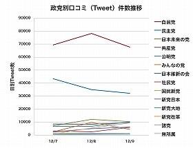 12月7~9日の政党別Twitter口コミ件数推移