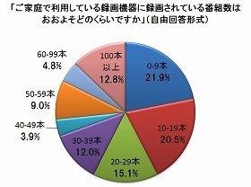 レコーダーに「貯めている」録画番組の数は、平均45.3本。「100本以上」も1割を超える