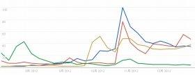 2012年下半期のGoogle検索回数推移。青がiPad mini、赤がKindle、黄がNexus 7、緑がkobo