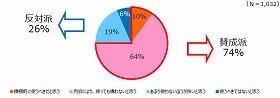 「デジタル教育ツール」の使用に親の74%が賛成