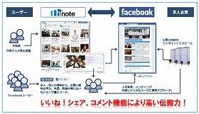 Facebookを活用した求人マッチングサイト「h'note」(アッシュノート)
