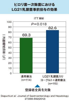 1次除菌時併用のグラフ LG21乳酸菌併用で除菌率が約10%以上アップ