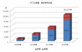 「ダブル発電」の累計販売台数1万件を突破