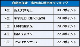 事故対応満足度ランキング上位5位の表