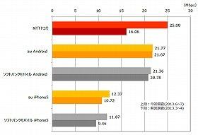 各LTE/4G平均データ通信速度(ダウンロード) <前回第1回調査との比較>