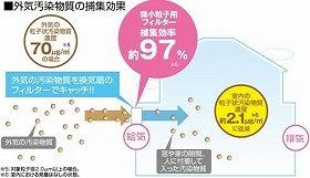 大気中の微小粒子状物質が換気によって室内へ侵入するのを抑える!(図は、「外気汚染物質の捕集効果」)