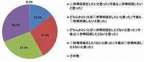 「二世帯同居したい」割合が42%