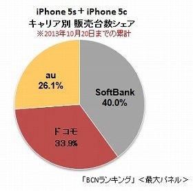 iPhone5s+5c「キャリア別販売台数シェア」(「BCNランキング」<最大パネル>)