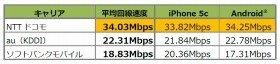 平均ダウンロード速度は、機種別・全体ともNTTドコモがトップ