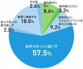 家族と家で過ごす人は84.7%