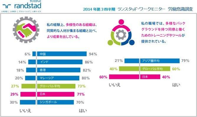 日本の職場の多様性推進、環境整備で世界に遅れ 「ランスタッド・ワークモニター」労働意識調査