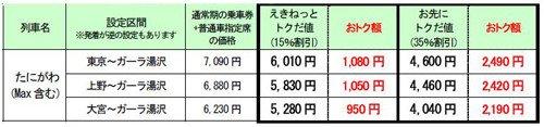 新幹線駅直結「GALA湯沢スキー場」へのおトクなきっぷ発売 JR東日本