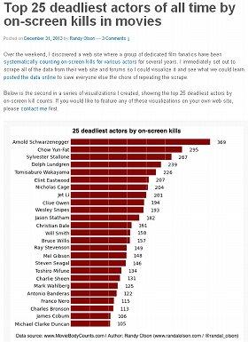 「劇中でもっとも多く人を殺した映画俳優」ベスト25が発表