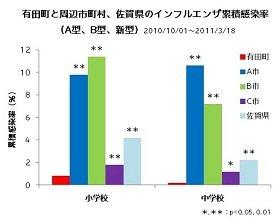 R-1乳酸菌を使用したヨーグルトの摂取群でインフルエンザ累積感染率が激減