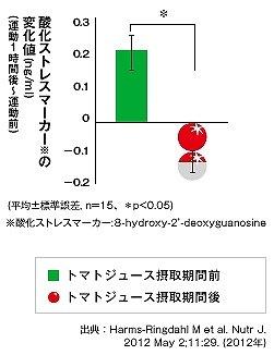 トマトが活性酸素を消去する研究結果(トマトローディングWEBサイトより)