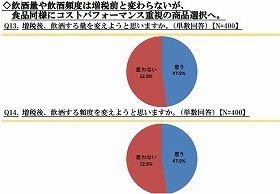 増税後の飲酒量や飲酒頻度について、52.5%が変わらないと回答