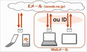 「Webメール」の提供を開始