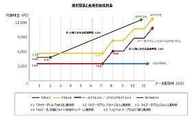 通信容量と各通信会社料金。緑と黄色はドコモ、赤はソフトバンク、青はWimax
