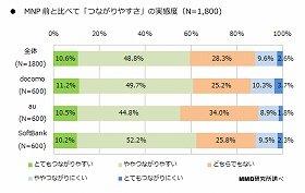 「MNPユーザーのスマートフォンネットワーク調査」