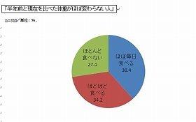 51.3%がお米を食べることは、美容に良いと回答