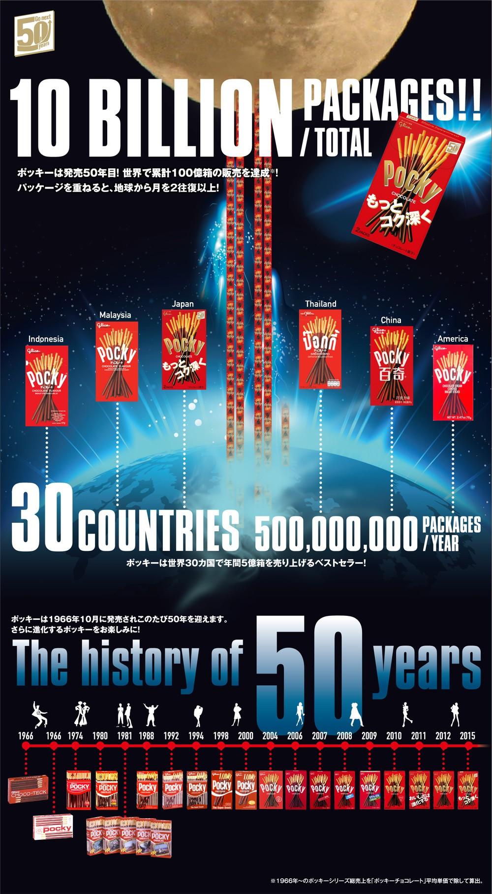 「ポッキー」世界で累計100億箱超え 発売50年、9月から大幅リニューアル