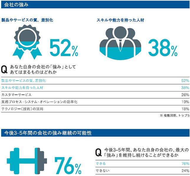 「会社の強み」「今後3~5年間の会社の強み継続の可能性」の結果