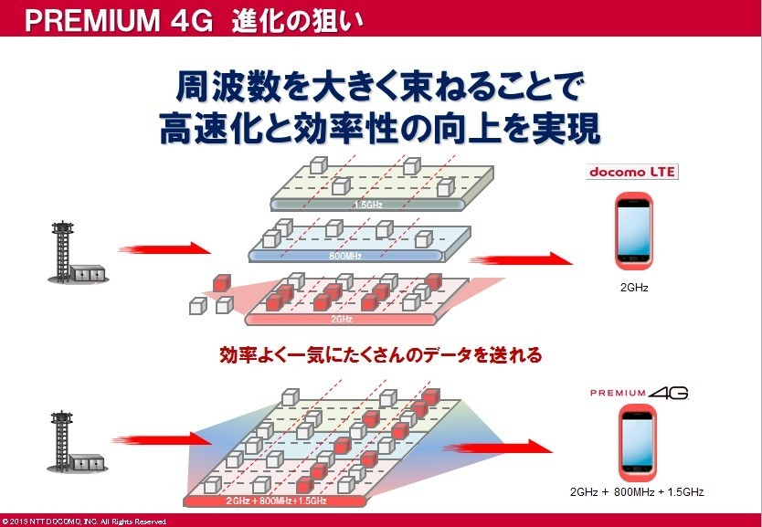 PREMIUM 4Gはいわば「車線の多い=道の広い高速道路」。効率的にデータを受信できる