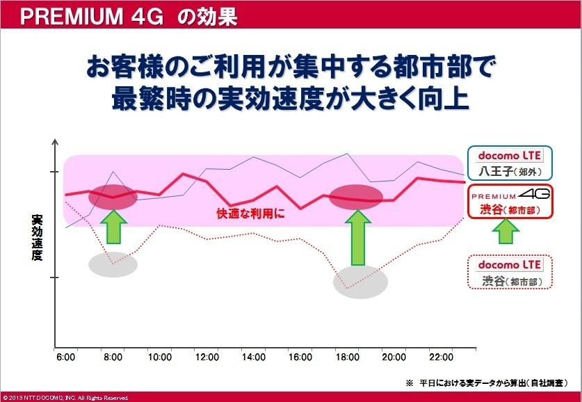 PREMIUM 4G導入により、都市部の集中時間帯も快適に