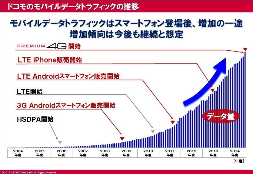 モバイルのデータ通信の増加量は驚異的。こうした環境下で、NTTドコモは通信速度を加速させてきた