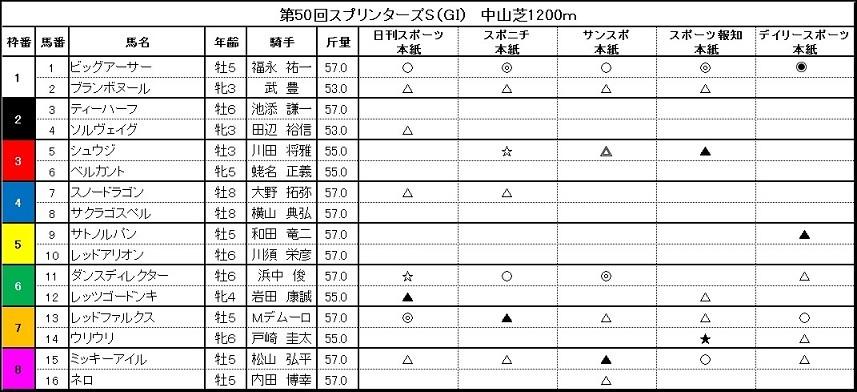■秋華賞 どこが当たるか?スポーツ5紙ランキング