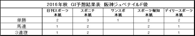 秋のGⅠ、阪神ジュベナイルまでの9戦の予想結果。空欄はゼロ