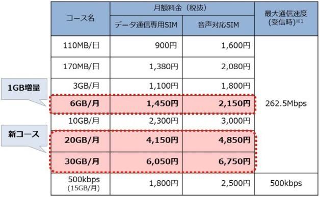 17年2月1日からの「OCNモバイルONE」料金コース