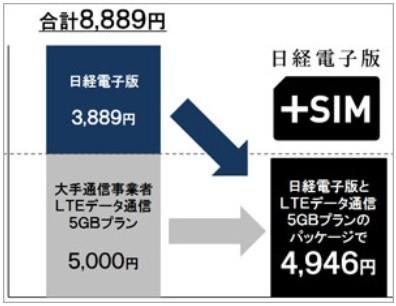 「日経電子版+SIM」の月額料金イメージ