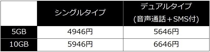 「日経電子版+SIM」の全コース
