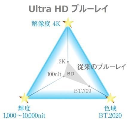 Ultra HDブルーレイの解像度は従来のブルーレイの4倍