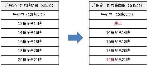配達時間帯の指定枠の変更