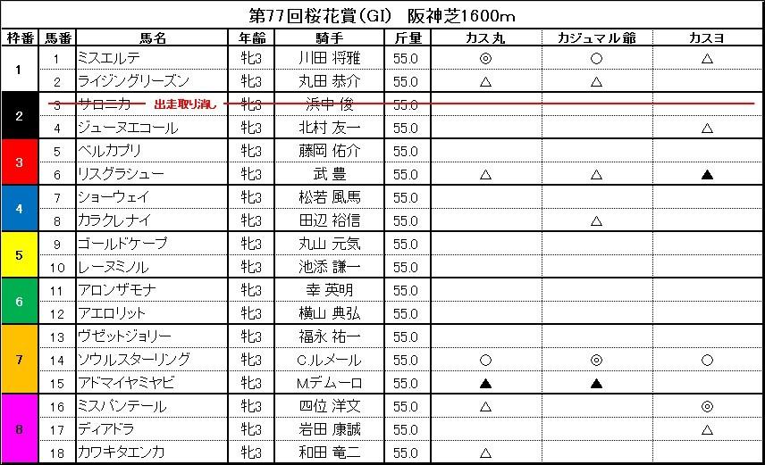 ■桜花賞 「カス丸の競馬GⅠ大予想」<br/> ソウルスターリングを負かすのはこれだ!
