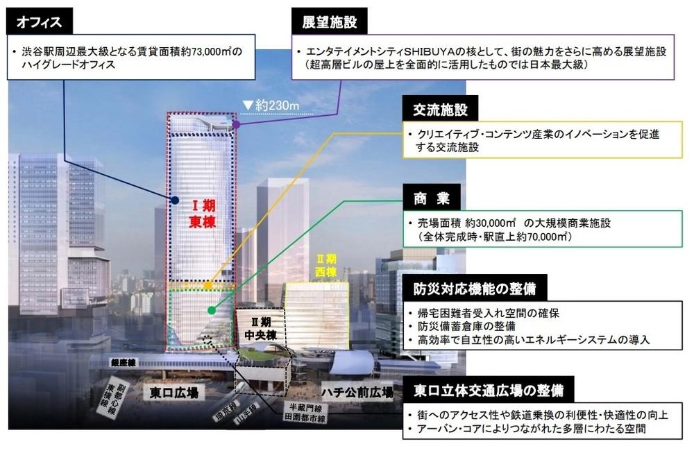 「渋谷スクランブルスクエア」の計画概要